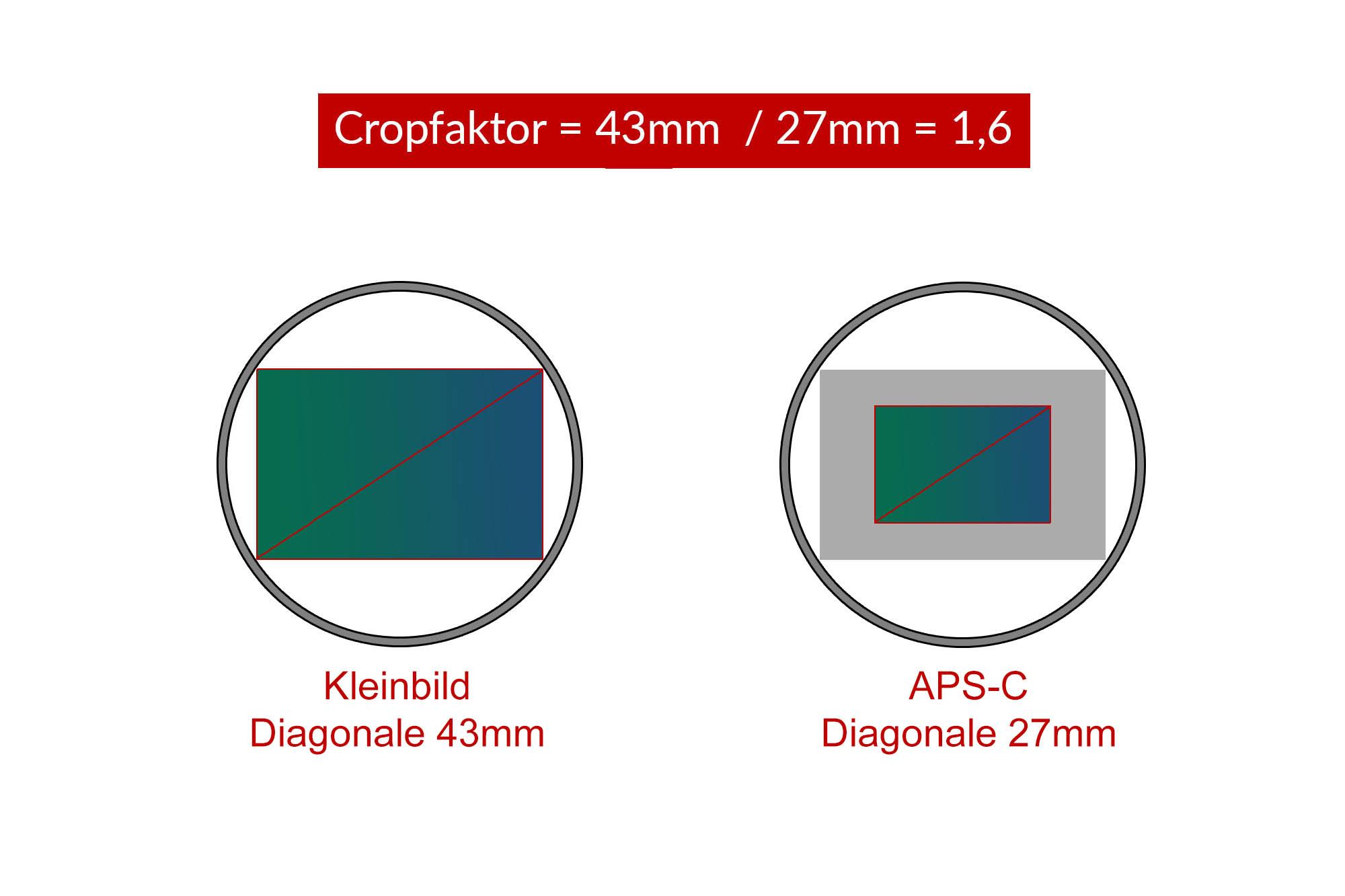 Cropfaktor = 43mm / 27mm =1,6